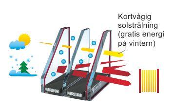 Energieffektiva-rutor-Fonster-fran-Polen