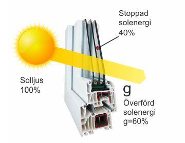 Fonster-fran-Polen-Energiöverföring